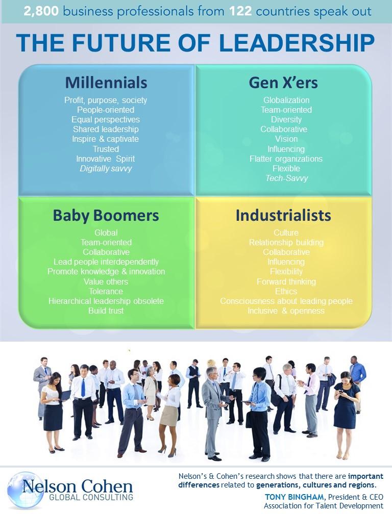 Future of Leaders